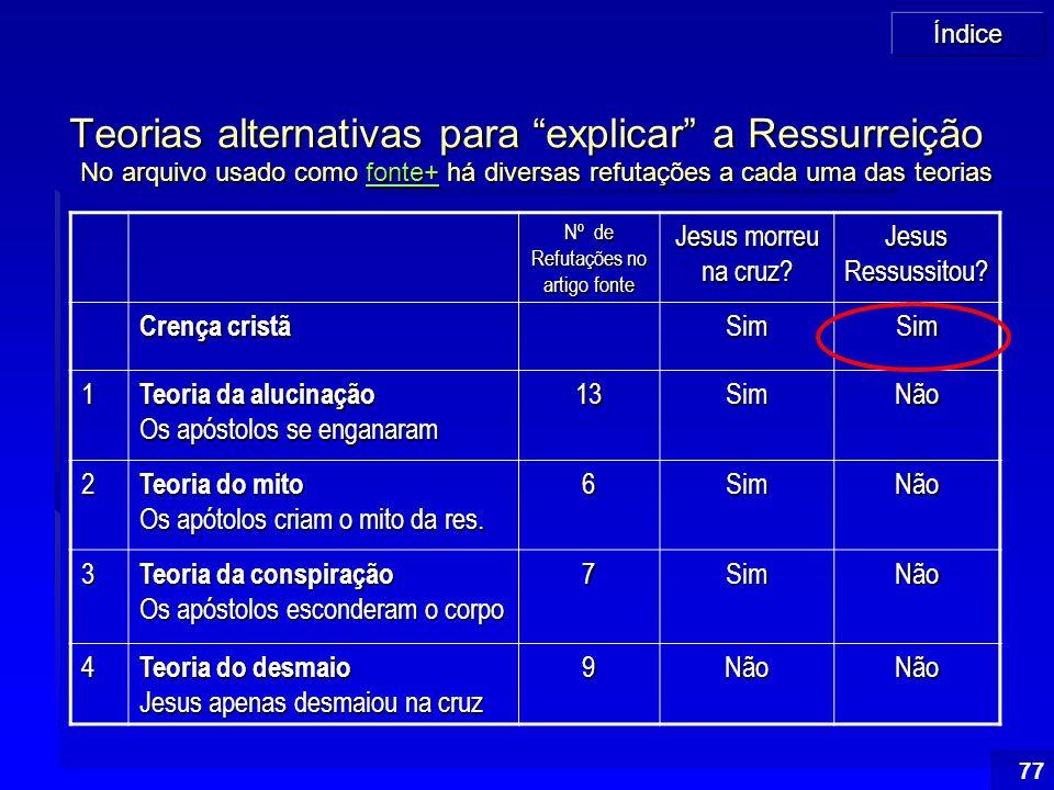 """Índice 77 Teorias alternativas para """"explicar"""" a Ressurreição No arquivo usado como fonte+ há diversas refutações a cada uma das teorias fonte+ Nº de"""