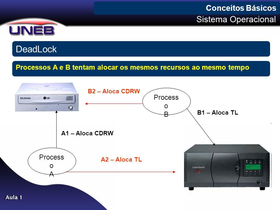 DeadLock Conceitos Básicos Process o A Process o B B1 – Aloca TL B2 – Aloca CDRW A1 – Aloca CDRW A2 – Aloca TL Processos A e B tentam alocar os mesmos recursos ao mesmo tempo