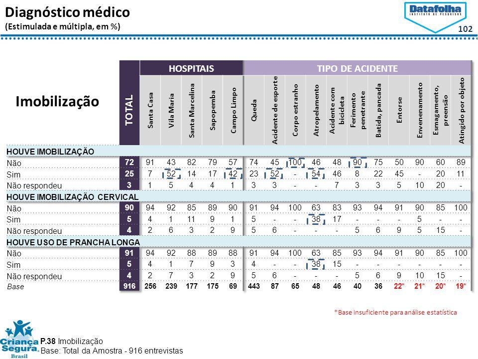 102 Diagnóstico médico (Estimulada e múltipla, em %) Imobilização P.38 Imobilização Base: Total da Amostra - 916 entrevistas *Base insuficiente para análise estatística