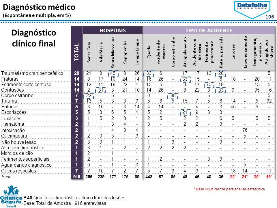 106 Diagnóstico médico (Espontânea e múltipla, em %) Diagnóstico clínico final P.40 Qual foi o diagnóstico clínico final das lesões Base: Total da Amostra - 916 entrevistas *Base insuficiente para análise estatística