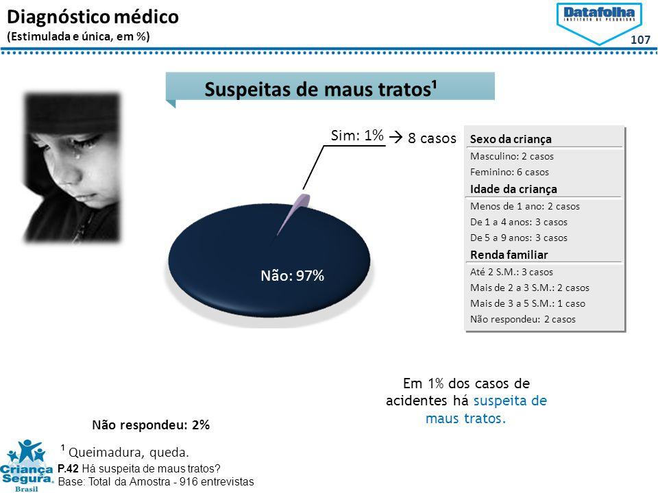 107 Diagnóstico médico (Estimulada e única, em %) Suspeitas de maus tratos¹ P.42 Há suspeita de maus tratos.