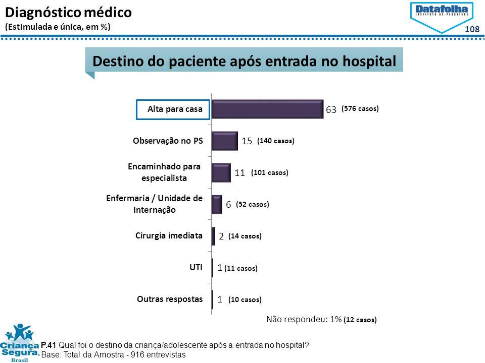 108 Diagnóstico médico (Estimulada e única, em %) Destino do paciente após entrada no hospital P.41 Qual foi o destino da criança/adolescente após a entrada no hospital.