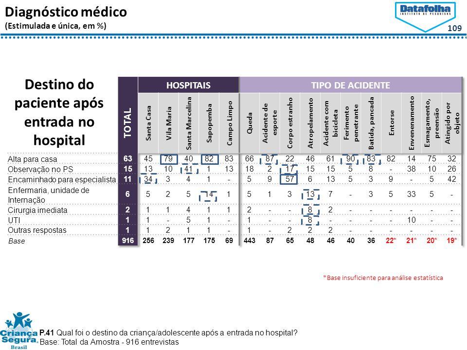 109 Diagnóstico médico (Estimulada e única, em %) Destino do paciente após entrada no hospital P.41 Qual foi o destino da criança/adolescente após a entrada no hospital.
