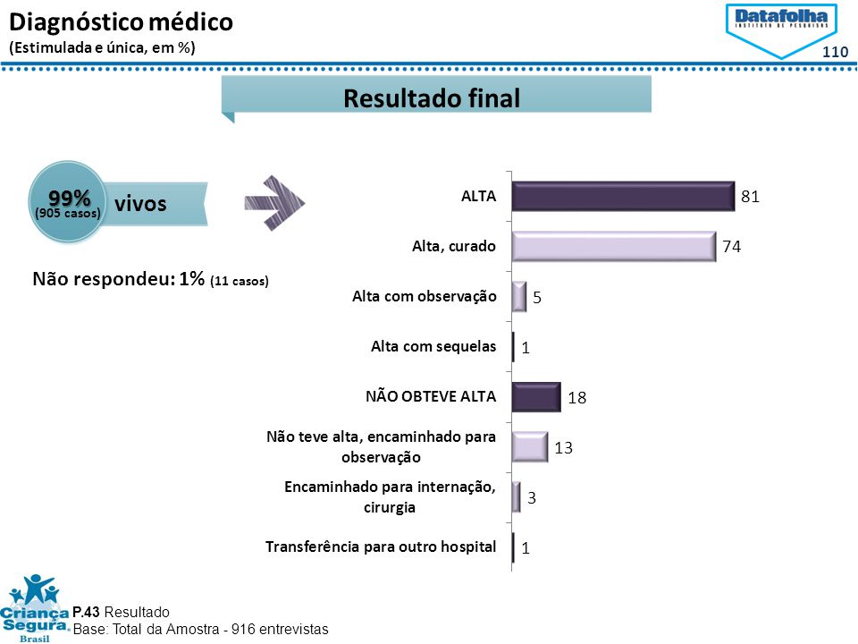 110 Diagnóstico médico (Estimulada e única, em %) Resultado final P.43 Resultado Base: Total da Amostra - 916 entrevistas 99% vivos Não respondeu: 1% (11 casos) (905 casos)