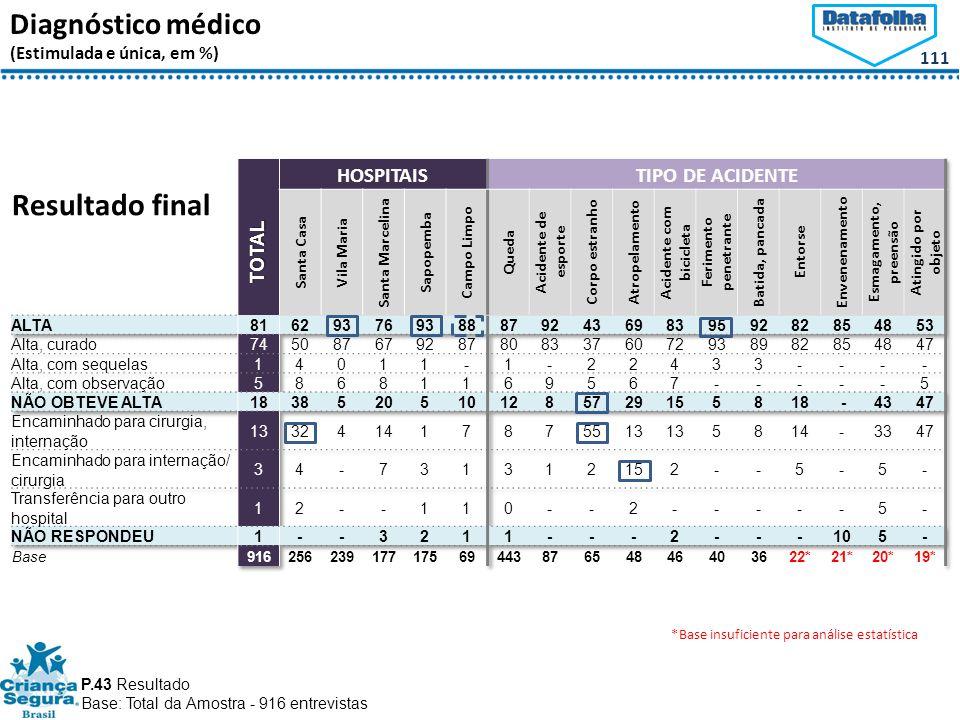 111 Diagnóstico médico (Estimulada e única, em %) Resultado final P.43 Resultado Base: Total da Amostra - 916 entrevistas *Base insuficiente para análise estatística