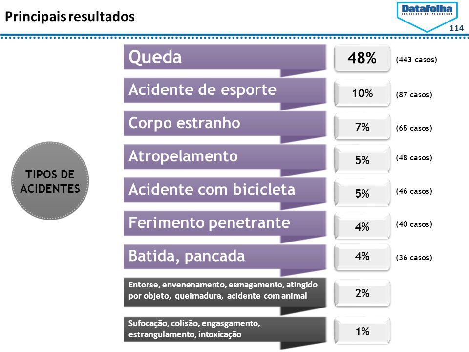 114 Principais resultados Queda Acidente de esporteCorpo estranhoAtropelamentoAcidente com bicicleta 48% 10% 7% 5% 4%4% Ferimento penetrante 4%4% Batida, pancada 2% Entorse, envenenamento, esmagamento, atingido por objeto, queimadura, acidente com animal 1% Sufocação, colisão, engasgamento, estrangulamento, intoxicação (443 casos) (87 casos) (65 casos) (48 casos) (46 casos) (40 casos) (36 casos) TIPOS DE ACIDENTES