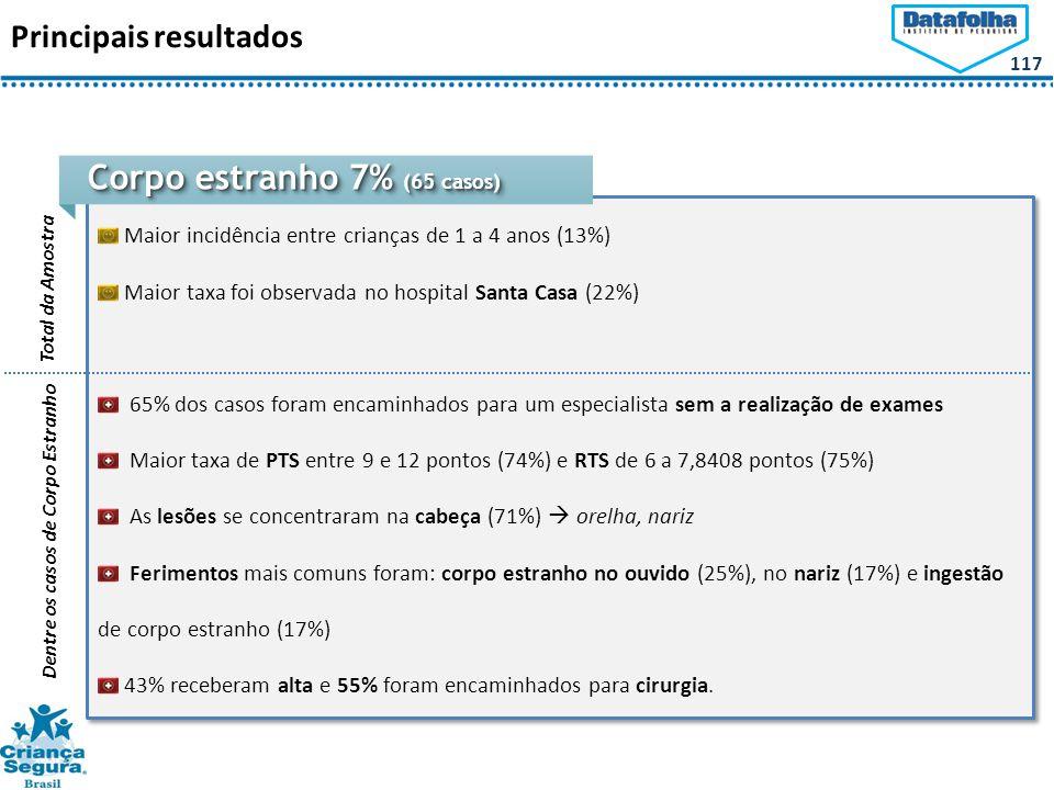 117 Maior incidência entre crianças de 1 a 4 anos (13%) Maior taxa foi observada no hospital Santa Casa (22%) 65% dos casos foram encaminhados para um especialista sem a realização de exames Maior taxa de PTS entre 9 e 12 pontos (74%) e RTS de 6 a 7,8408 pontos (75%) As lesões se concentraram na cabeça (71%)  orelha, nariz Ferimentos mais comuns foram: corpo estranho no ouvido (25%), no nariz (17%) e ingestão de corpo estranho (17%) 43% receberam alta e 55% foram encaminhados para cirurgia.