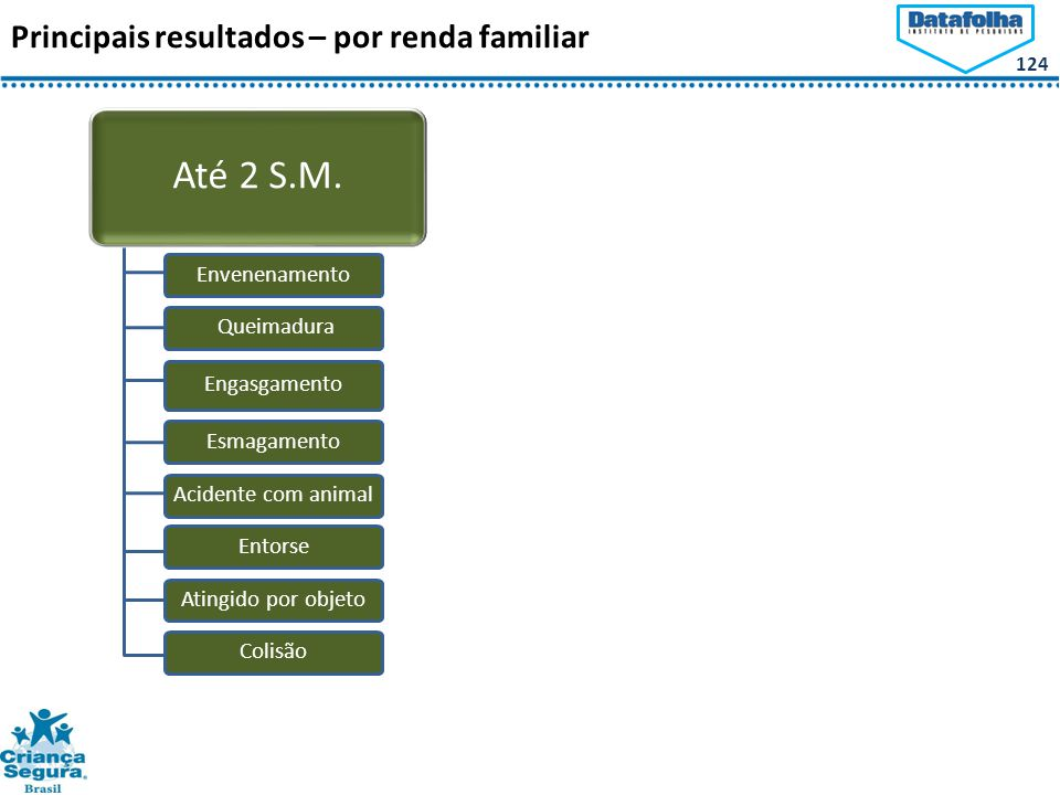 124 Principais resultados – por renda familiar Até 2 S.M.