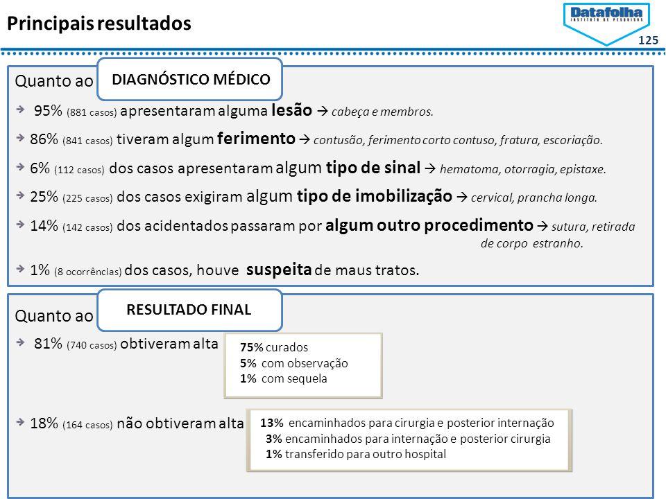 125 Principais resultados Quanto ao DIAGNÓSTICO MÉDICO: 95% (881 casos) apresentaram alguma lesão  cabeça e membros.