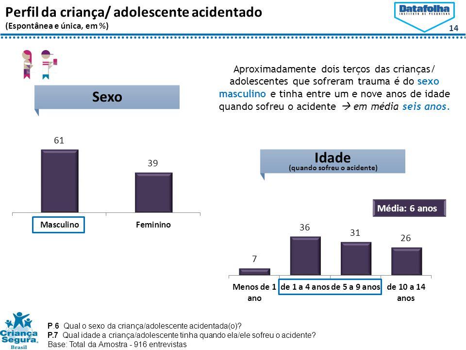 14 Idade Perfil da criança/ adolescente acidentado (Espontânea e única, em %) Média: 6 anos Sexo P.6 Qual o sexo da criança/adolescente acidentada(o).