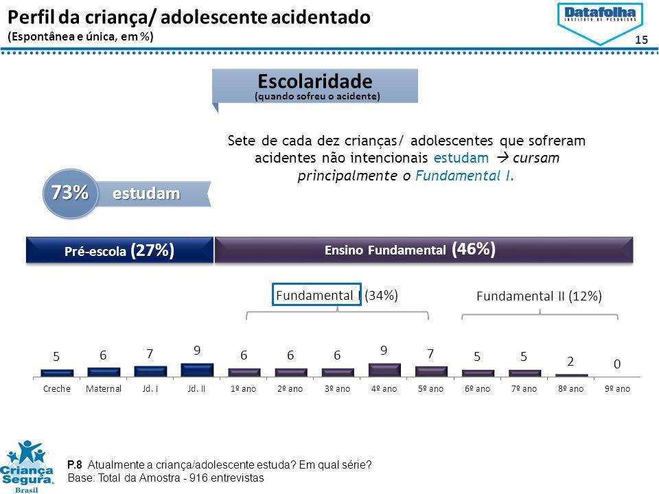 15 Perfil da criança/ adolescente acidentado (Espontânea e única, em %) Escolaridade 73% estudam P.8 Atualmente a criança/adolescente estuda.