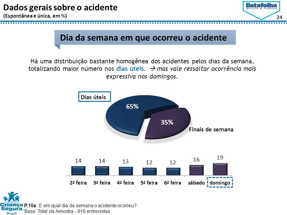 24 Dados gerais sobre o acidente (Espontânea e única, em %) Dia da semana em que ocorreu o acidente Dias úteis Finais de semana 65% 35% P.10a E em qual dia da semana o acidente ocorreu.