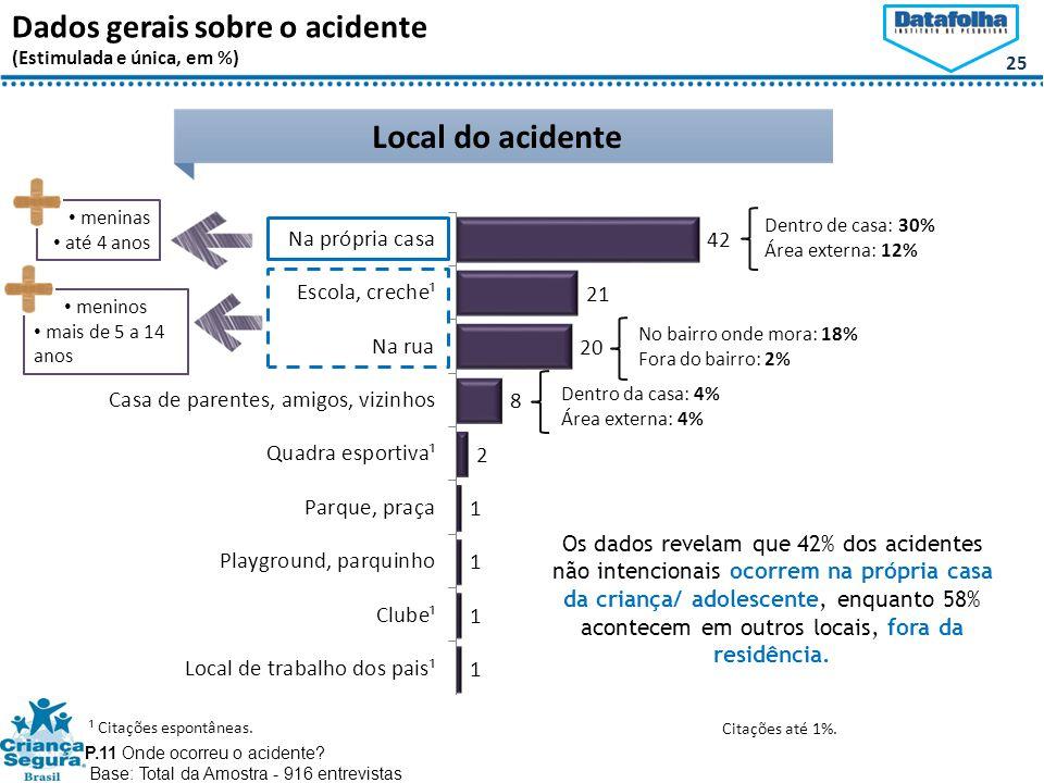 25 Dados gerais sobre o acidente (Estimulada e única, em %) Local do acidente P.11 Onde ocorreu o acidente.