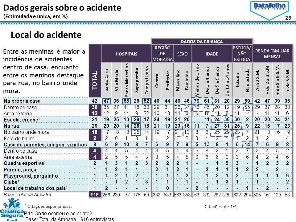26 Dados gerais sobre o acidente (Estimulada e única, em %) Local do acidente P.11 Onde ocorreu o acidente.
