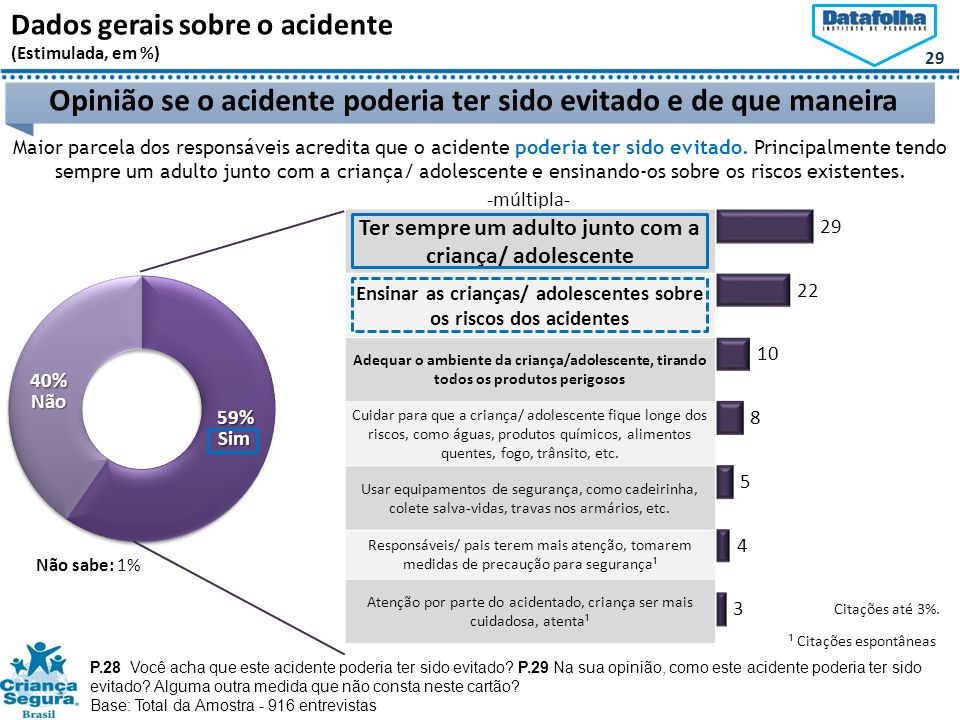 29 Dados gerais sobre o acidente (Estimulada, em %) Opinião se o acidente poderia ter sido evitado e de que maneiraNão Sim -múltipla- P.28 Você acha que este acidente poderia ter sido evitado.