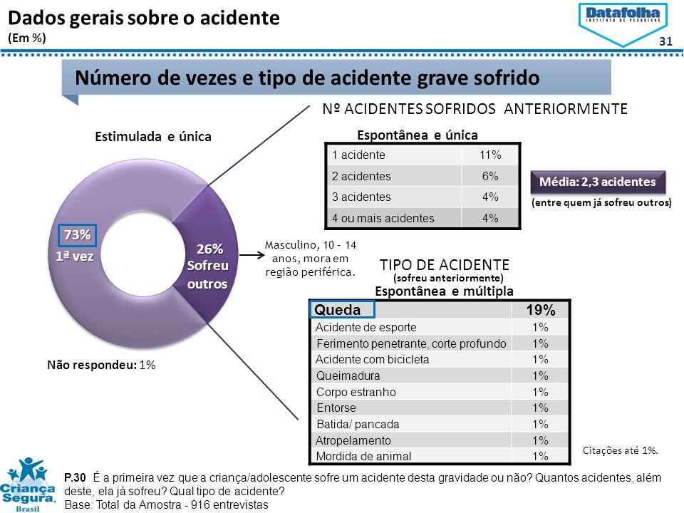 31 Dados gerais sobre o acidente (Em %) P.30 É a primeira vez que a criança/adolescente sofre um acidente desta gravidade ou não.