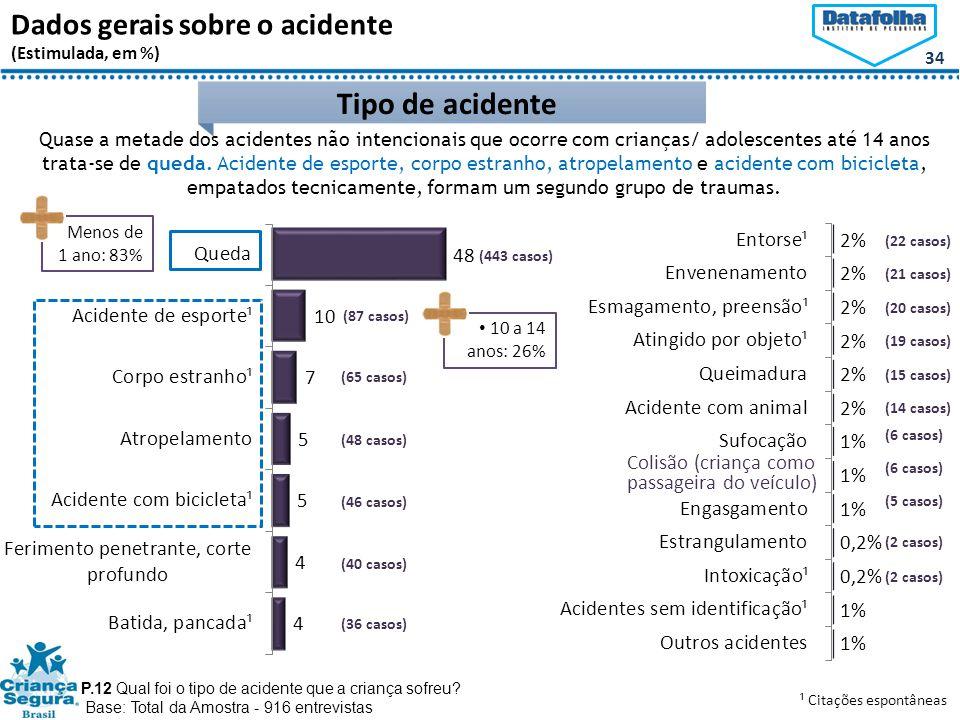 34 Dados gerais sobre o acidente (Estimulada, em %) Tipo de acidente P.12 Qual foi o tipo de acidente que a criança sofreu.