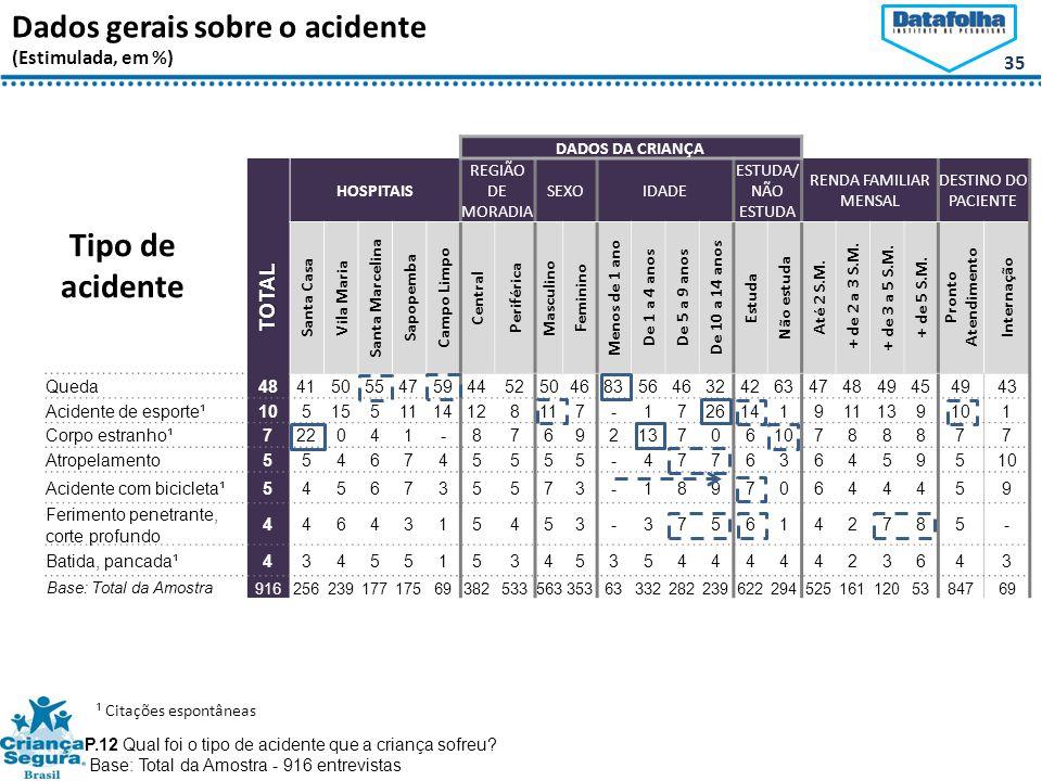 35 Dados gerais sobre o acidente (Estimulada, em %) P.12 Qual foi o tipo de acidente que a criança sofreu.