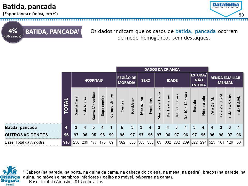 50 Batida, pancada (Espontânea e única, em %) 4% BATIDA, PANCADA¹ Os dados indicam que os casos de batida, pancada ocorrem de modo homogêneo, sem destaques.