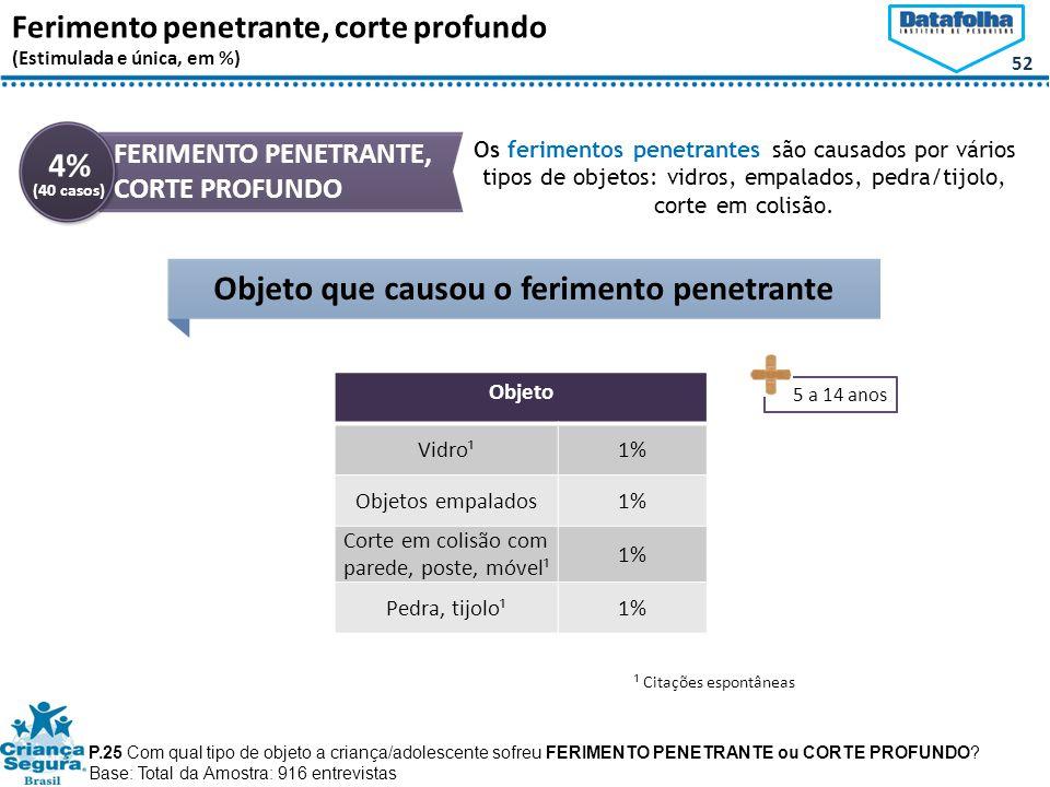 52 Ferimento penetrante, corte profundo (Estimulada e única, em %) Objeto que causou o ferimento penetrante P.25 Com qual tipo de objeto a criança/adolescente sofreu FERIMENTO PENETRANTE ou CORTE PROFUNDO.