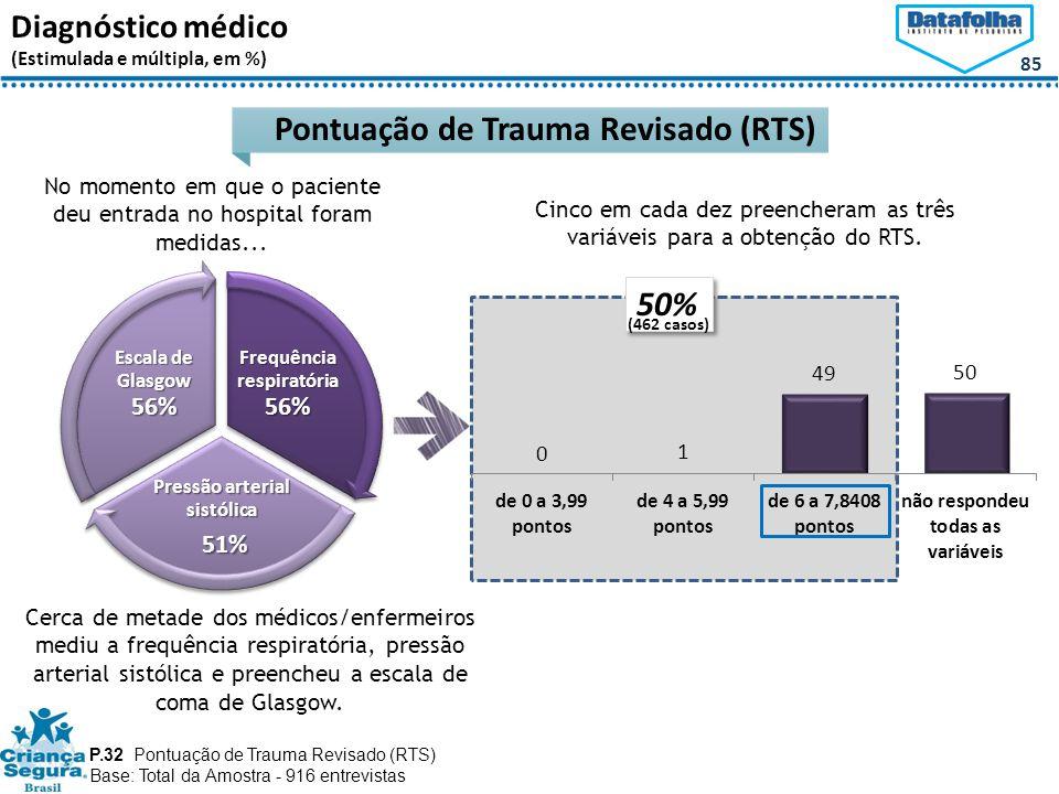 85 Diagnóstico médico (Estimulada e múltipla, em %) P.32 Pontuação de Trauma Revisado (RTS) Base: Total da Amostra - 916 entrevistas Pontuação de Trauma Revisado (RTS) No momento em que o paciente deu entrada no hospital foram medidas...