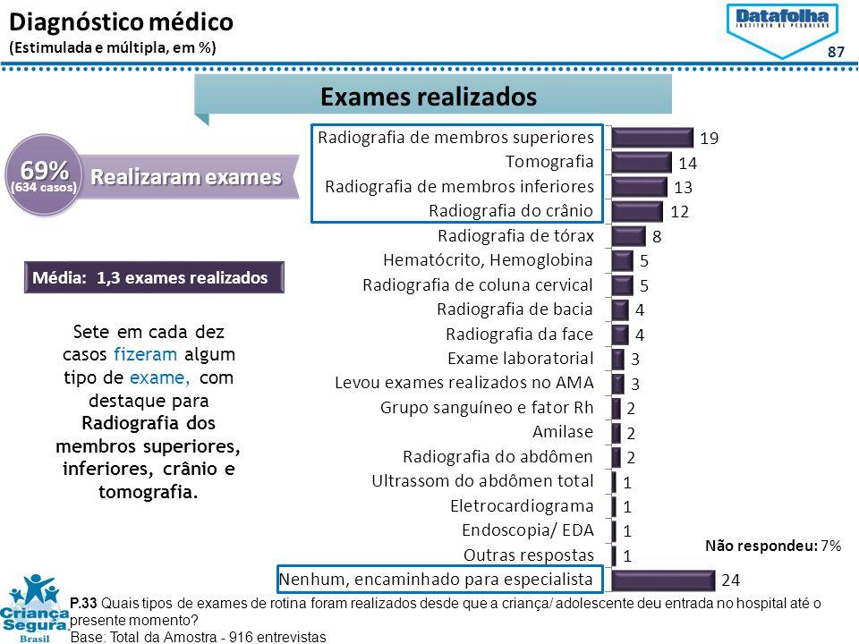 87 Diagnóstico médico (Estimulada e múltipla, em %) P.33 Quais tipos de exames de rotina foram realizados desde que a criança/ adolescente deu entrada no hospital até o presente momento.