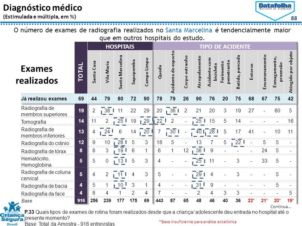 88 Diagnóstico médico (Estimulada e múltipla, em %) P.33 Quais tipos de exames de rotina foram realizados desde que a criança/ adolescente deu entrada no hospital até o presente momento.