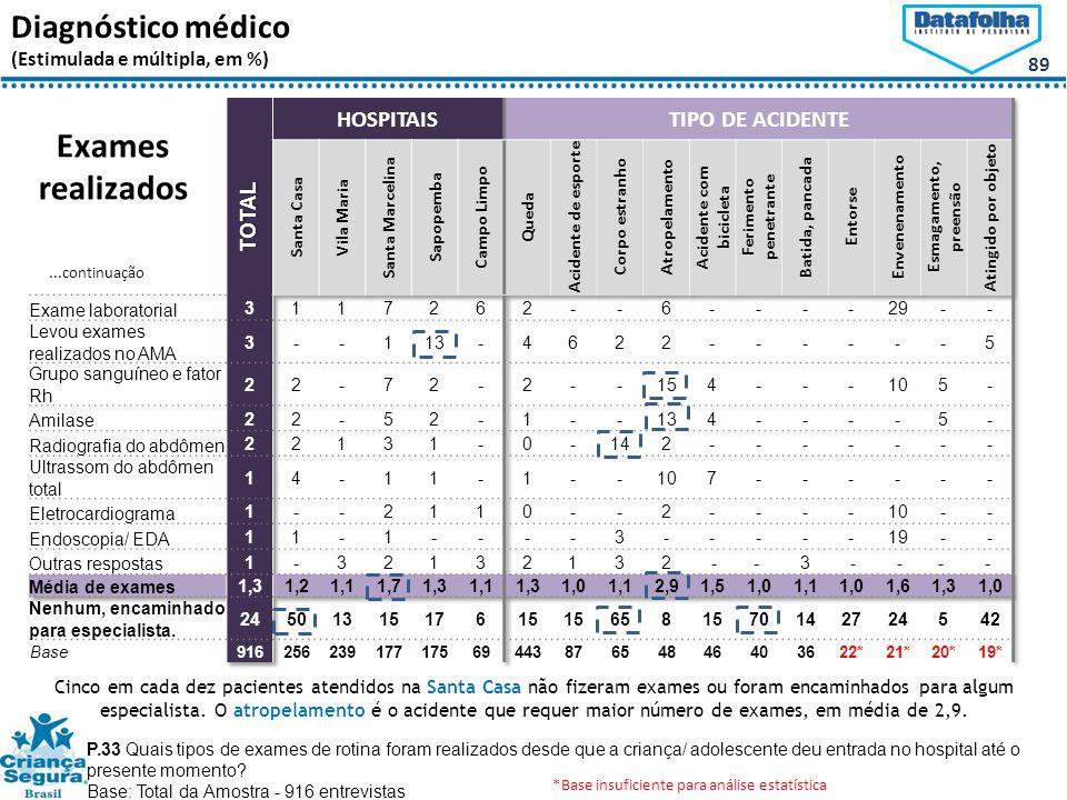89 Diagnóstico médico (Estimulada e múltipla, em %) P.33 Quais tipos de exames de rotina foram realizados desde que a criança/ adolescente deu entrada no hospital até o presente momento.