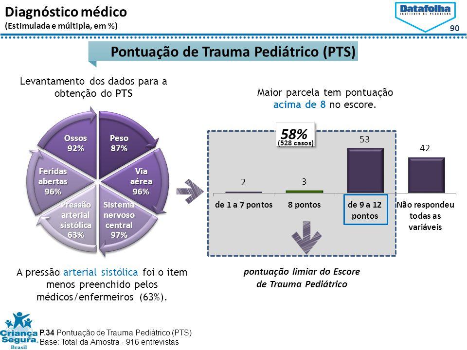 90 Diagnóstico médico (Estimulada e múltipla, em %) P.34 Pontuação de Trauma Pediátrico (PTS) Base: Total da Amostra - 916 entrevistas Pontuação de Trauma Pediátrico (PTS) pontuação limiar do Escore de Trauma Pediátrico Peso 87% Via aérea 96% Sistema nervoso central 97% Pressão arterial sistólica 63% Feridas abertas 96% Ossos 92% Levantamento dos dados para a obtenção do PTS A pressão arterial sistólica foi o item menos preenchido pelos médicos/enfermeiros (63%).