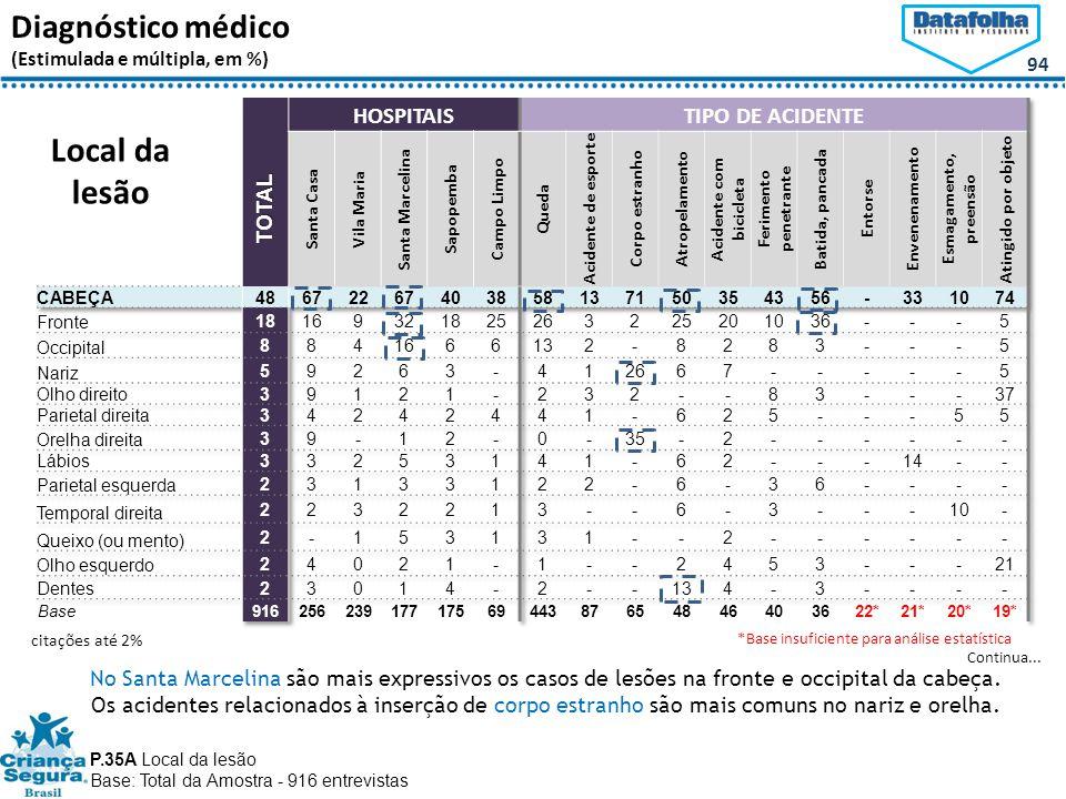 94 Diagnóstico médico (Estimulada e múltipla, em %) P.35A Local da lesão Base: Total da Amostra - 916 entrevistas Local da lesão Continua...