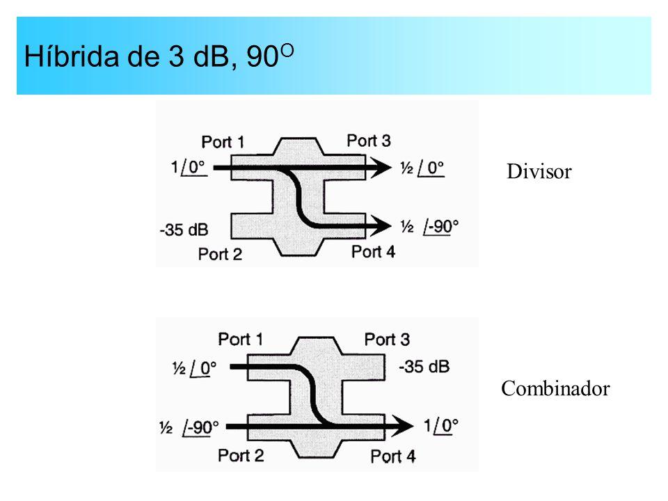 Híbrida de 3 dB, 90 O Divisor Combinador