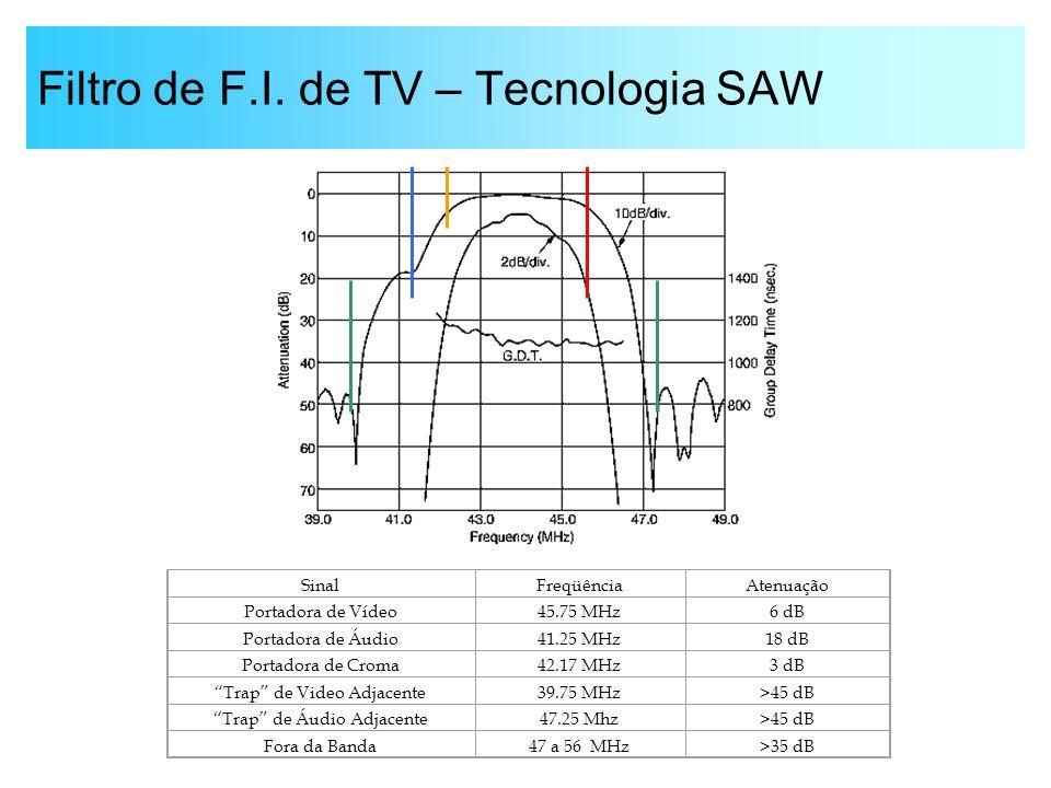 Filtro de F.I. de TV – Tecnologia SAW SinalFreqüênciaAtenuação Portadora de Vídeo45.75 MHz6 dB Portadora de Áudio41.25 MHz18 dB Portadora de Croma42.1