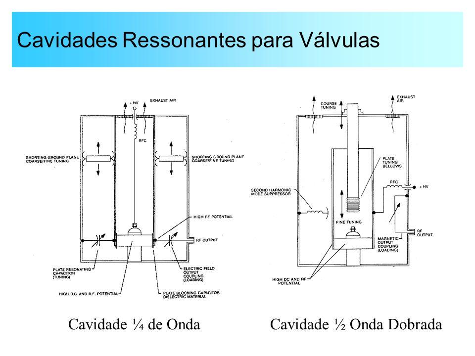 Cavidades Ressonantes para Válvulas Cavidade ¼ de OndaCavidade ½ Onda Dobrada