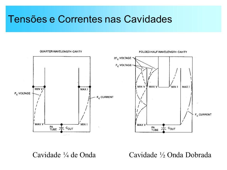 Tensões e Correntes nas Cavidades Cavidade ¼ de OndaCavidade ½ Onda Dobrada