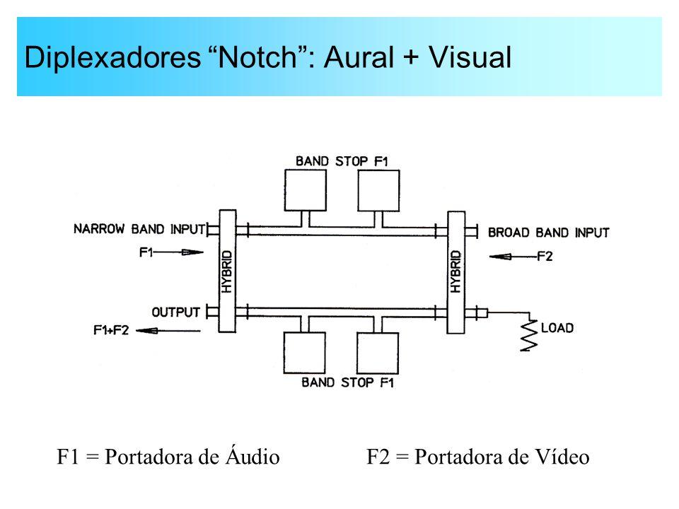 "Diplexadores ""Notch"": Aural + Visual F1 = Portadora de Áudio F2 = Portadora de Vídeo"