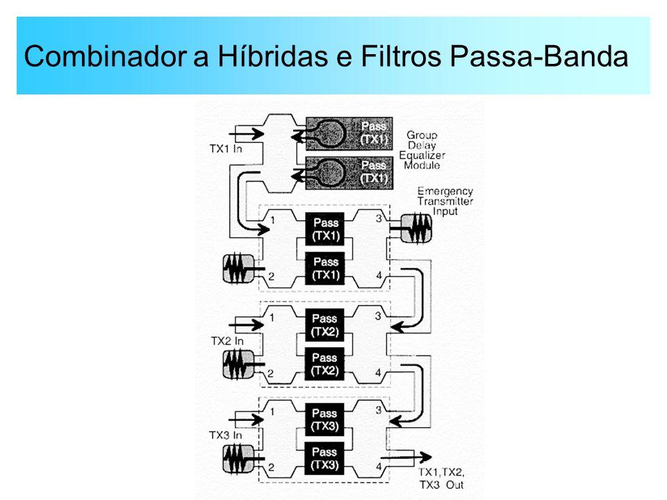 Combinador a Híbridas e Filtros Passa-Banda