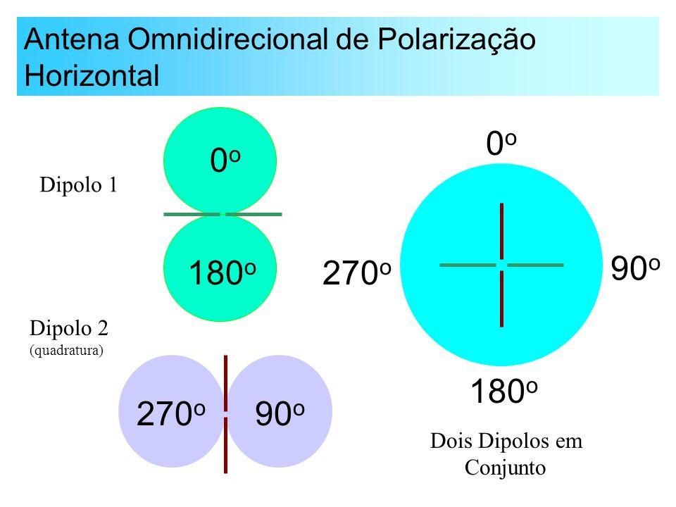 Antena Omnidirecional de Polarização Horizontal 0o0o 180 o 90 o 270 o Dipolo 1 Dipolo 2 (quadratura) 0o0o 180 o 270 o 90 o Dois Dipolos em Conjunto