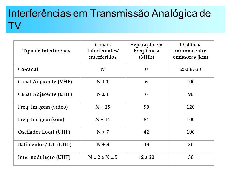 Interferências em Transmissão Analógica de TV Tipo de Interferência Canais Interferentes/ interferidos Separação em Freqüência (MHz) Distância mínima