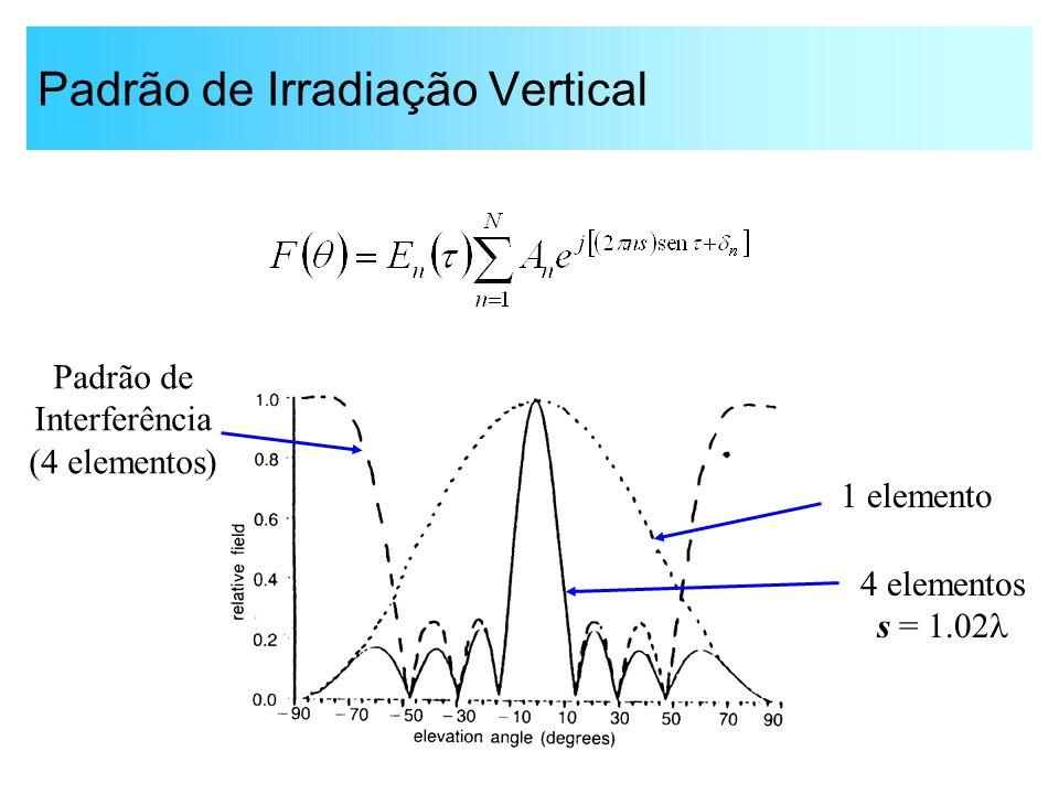 Padrão de Irradiação Vertical 1 elemento 4 elementos s = 1.02  Padrão de Interferência (4 elementos)