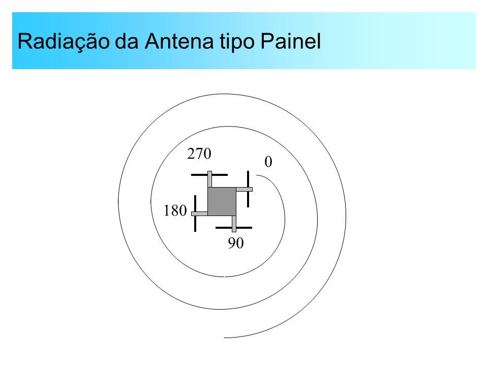 Radiação da Antena tipo Painel 0 90 180 270
