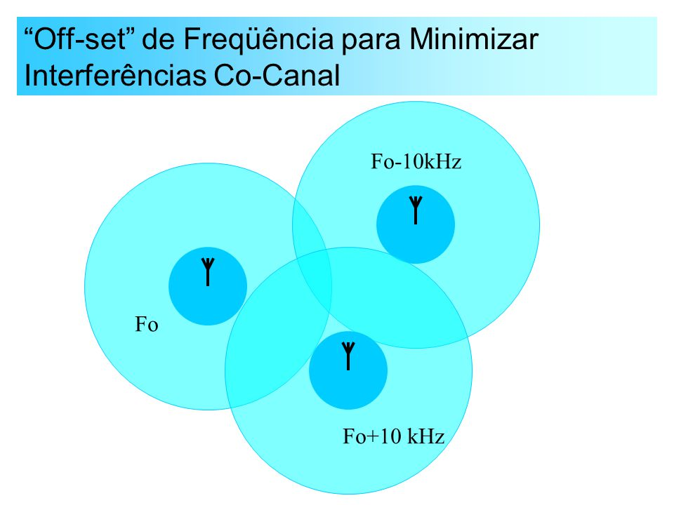 """Off-set"" de Freqüência para Minimizar Interferências Co-Canal Fo Fo+10 kHz Fo-10kHz"