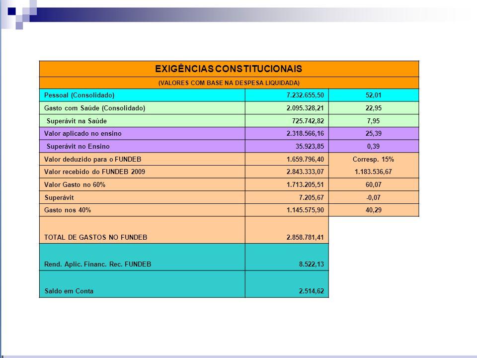 EXIGÊNCIAS CONSTITUCIONAIS (VALORES COM BASE NA DESPESA LIQUIDADA) Pessoal (Consolidado)7.232.655,5052,01 Gasto com Saúde (Consolidado)2.095.328,2122,95 Superávit na Saúde725.742,827,95 Valor aplicado no ensino2.318.566,1625,39 Superávit no Ensino35.923,850,39 Valor deduzido para o FUNDEB1.659.796,40Corresp.