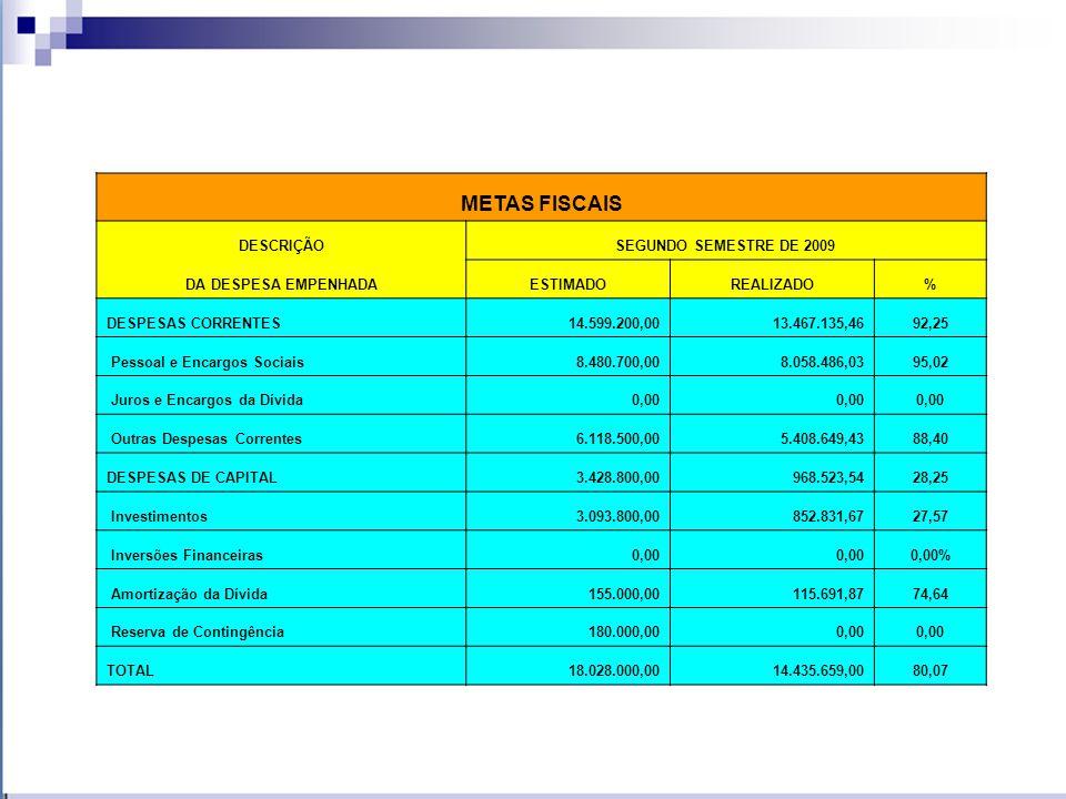 METAS FISCAIS RESUMO SEGUNDO SEMESTRE DE 2009 Receita Estimada (para o período)18.028.000,00 Receita Realizada14.233.465,78 Déficit Orçamentário-3.794.534,22 Receita Realizada em %78,95 Despesa Autorizada (para o período)18.028.000,00 Despesa Realizada14.435.659,00 Déficit Orçamentário-3.592.341,00 Despesa Realizada em %80,07 Receita Realizada14.233.465,78 Despesa Realizada14.435.659,00 Superávit Orçamentário-202.193,22 Déficit em %-1,42 Superávit Financeiro Apurado no Balanço do Exercício Anterior1.291.703,27