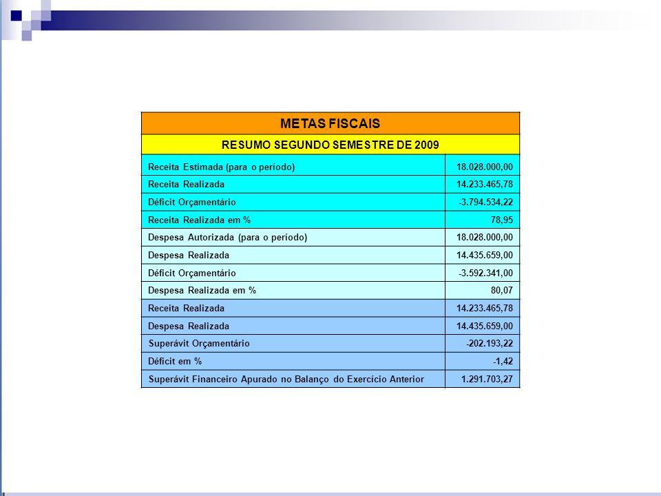 METAS FISCAIS ANÁLISE FINANCEIRA DO SEGUNDO SEMESTRE DE 2009 Saldo financeiro de 20082.427.847,33 Receita Realizada14.230.465,78 Receita Extra-orçam./Transf.