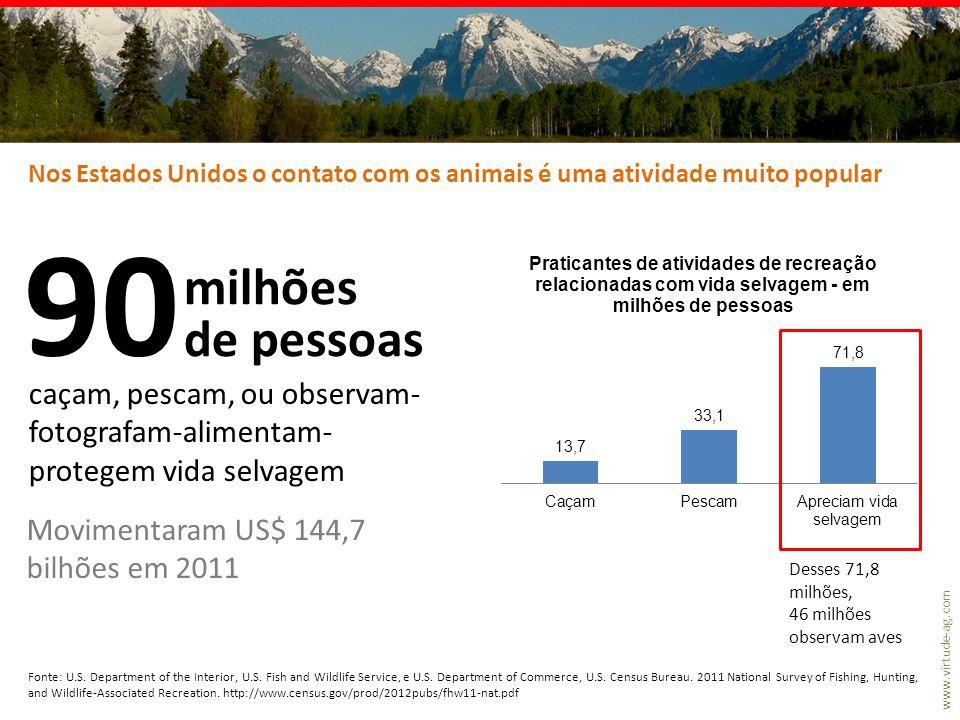 www.virtude-ag.com 90 milhões de pessoas caçam, pescam, ou observam- fotografam-alimentam- protegem vida selvagem Movimentaram US$ 144,7 bilhões em 20