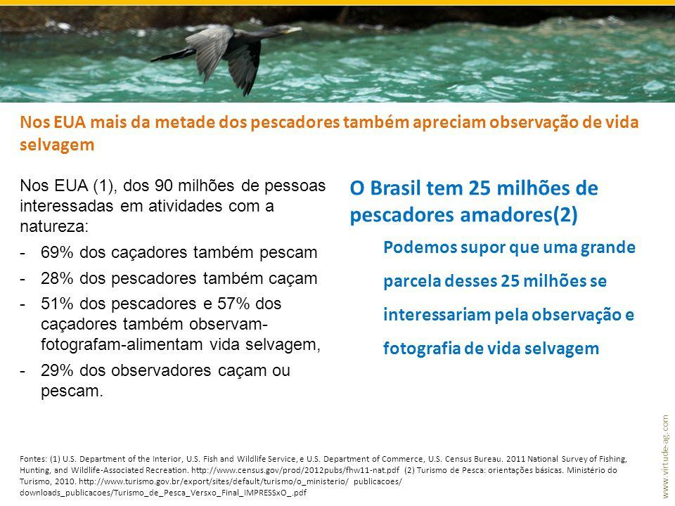 www.virtude-ag.com Nos EUA mais da metade dos pescadores também apreciam observação de vida selvagem Nos EUA (1), dos 90 milhões de pessoas interessad