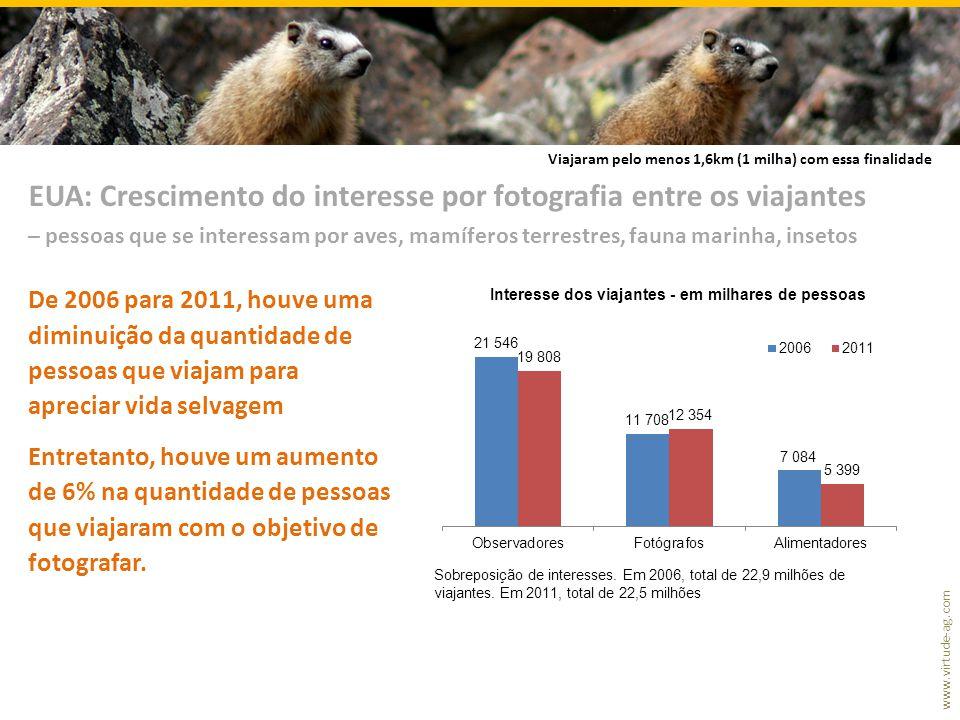 www.virtude-ag.com De 2006 para 2011, houve uma diminuição da quantidade de pessoas que viajam para apreciar vida selvagem Entretanto, houve um aumento de 6% na quantidade de pessoas que viajaram com o objetivo de fotografar.