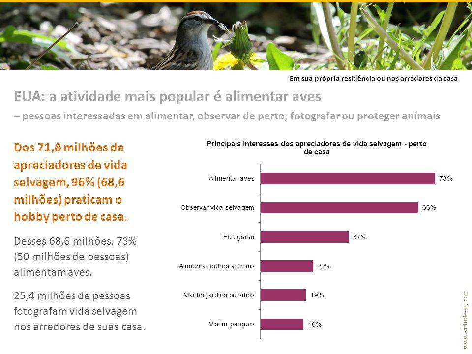 www.virtude-ag.com Dos 71,8 milhões de apreciadores de vida selvagem, 96% (68,6 milhões) praticam o hobby perto de casa. Desses 68,6 milhões, 73% (50