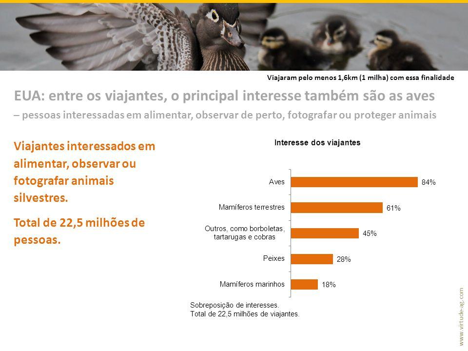 www.virtude-ag.com Viajantes interessados em alimentar, observar ou fotografar animais silvestres. Total de 22,5 milhões de pessoas. EUA: entre os via
