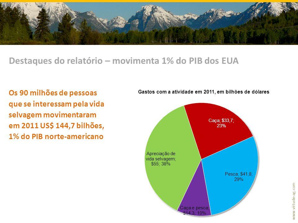 www.virtude-ag.com Os 90 milhões de pessoas que se interessam pela vida selvagem movimentaram em 2011 US$ 144,7 bilhões, 1% do PIB norte-americano Destaques do relatório – movimenta 1% do PIB dos EUA